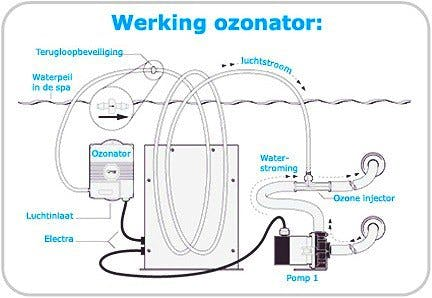Ozonator